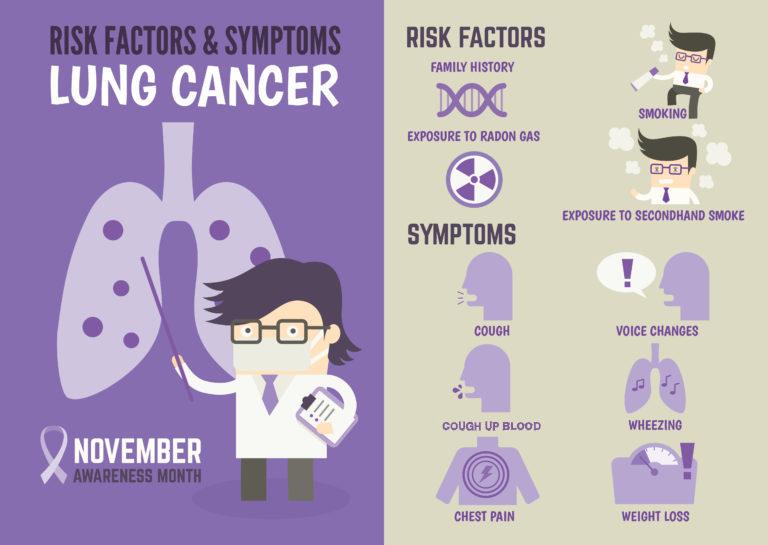 lung-cancer-chart