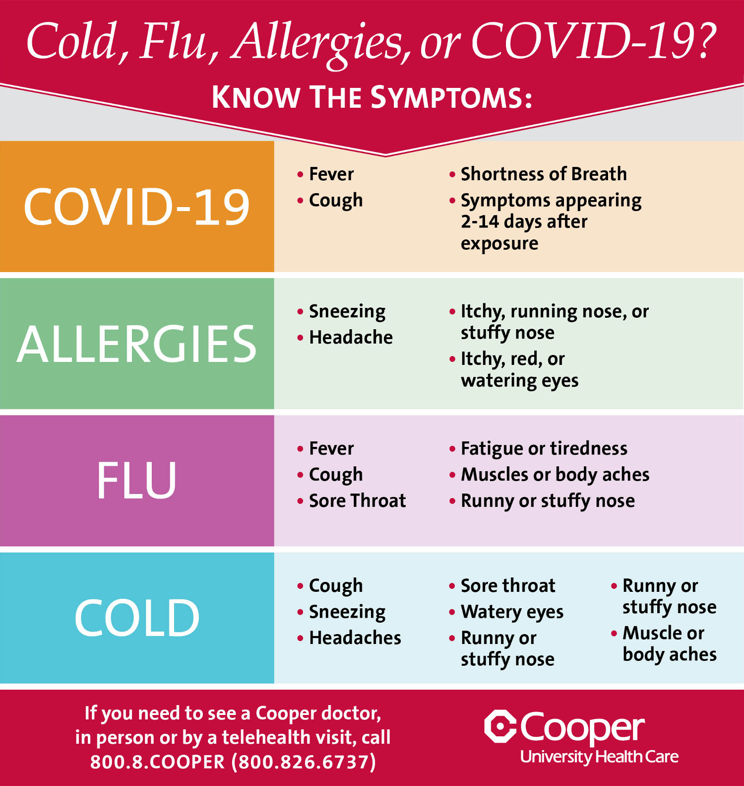Cold Flu Allergies Or Covid 19 Ehealth Connection