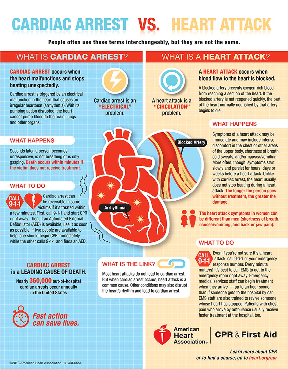 Cardiac Arrest vs. Heart Attack. Infographic from the American Heart Association.