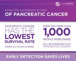 , World Pancreatic Cancer Day